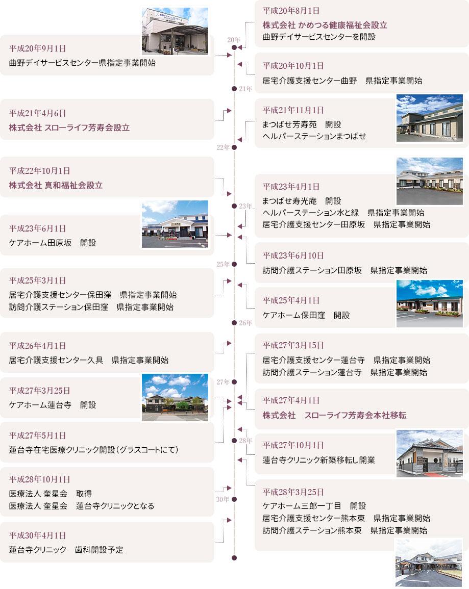 グループの歩み(平成20~平成30年)