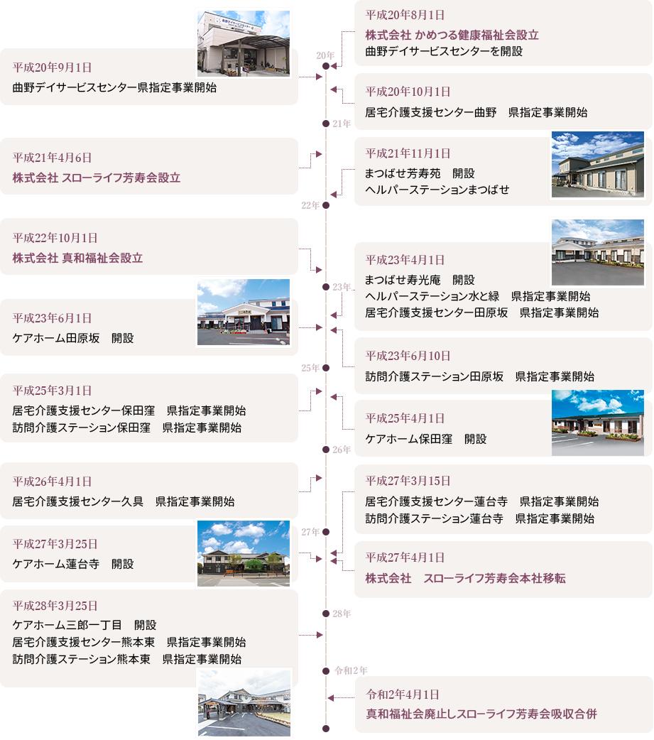 グループの歩み(平成20~令和2年)